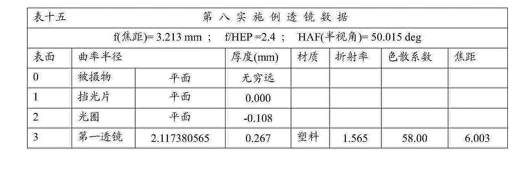 Figure CN108279482AD00521