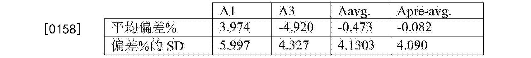 Figure CN105283765BD00291