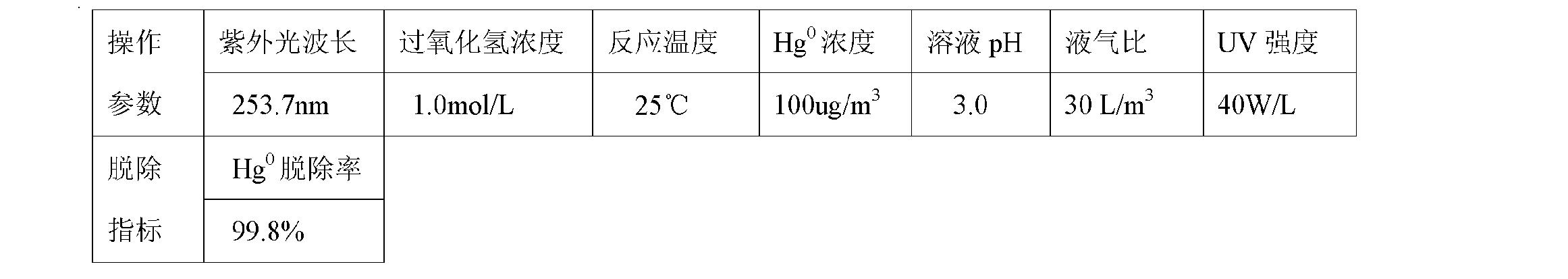 Figure CN101947409BD00113