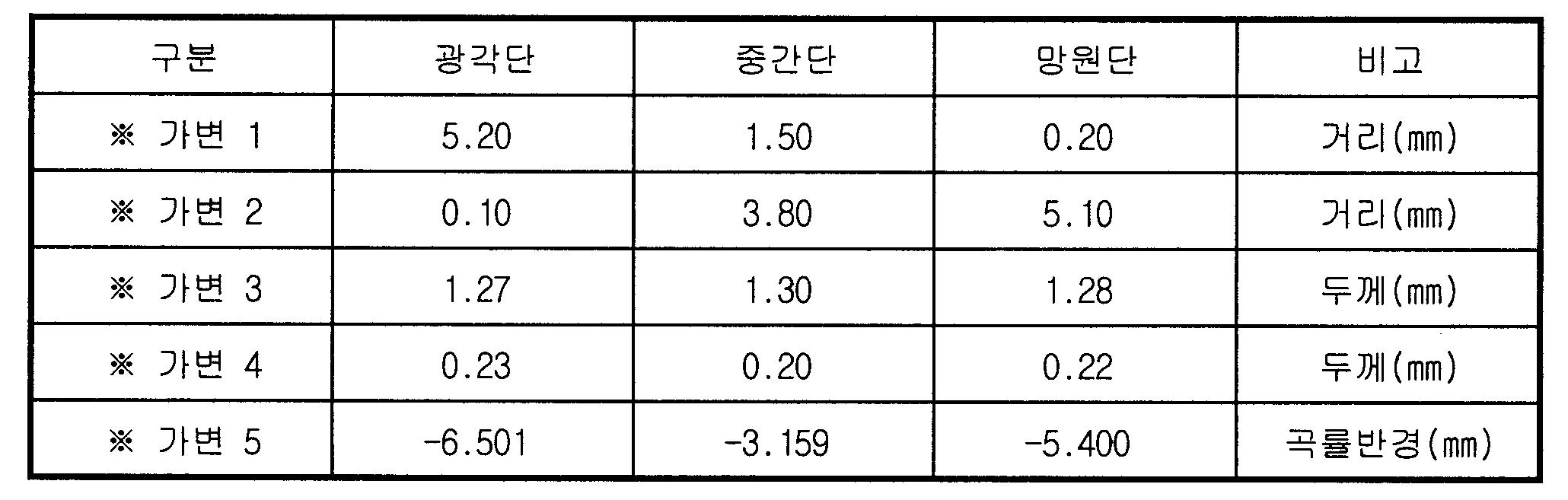 Figure 112006027430332-pat00005