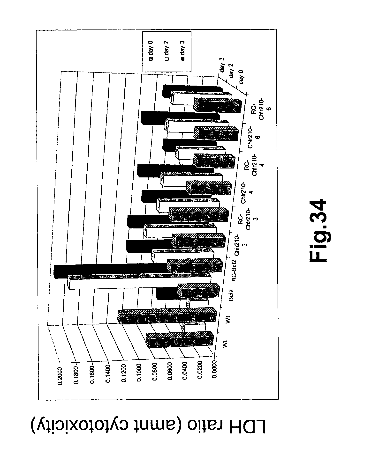 US8221983B2 Gene products differentially expressed in