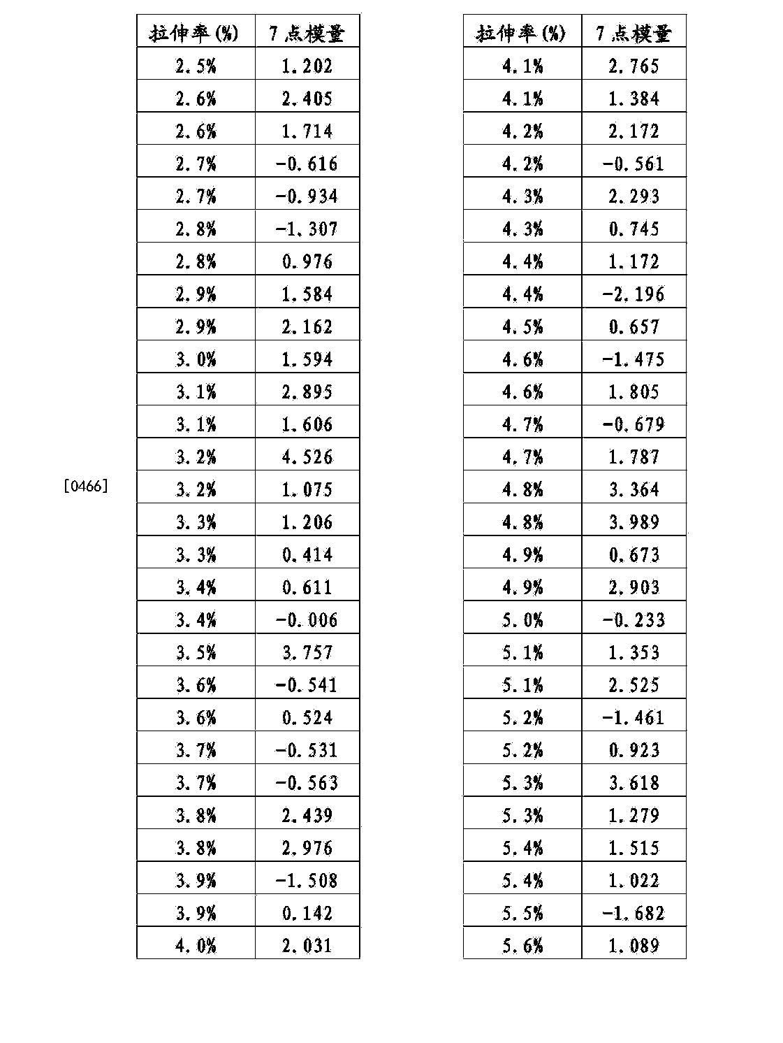 Figure CN104195865BD00531