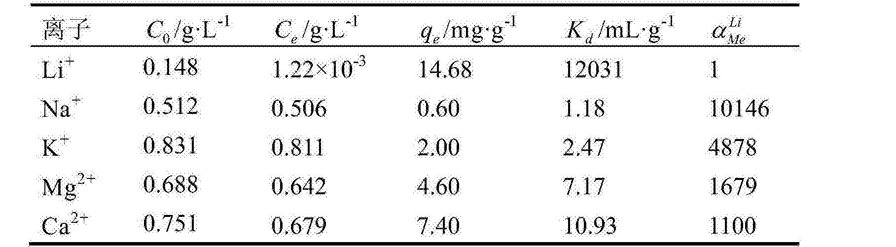 Figure CN104525094BD00072