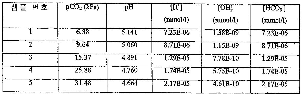 Figure 112007018807993-PCT00001