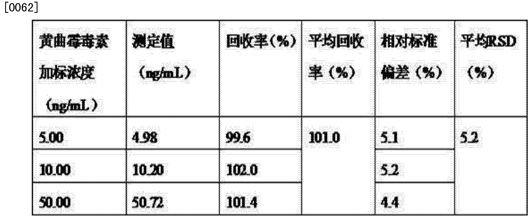 Figure CN103063831BD00071