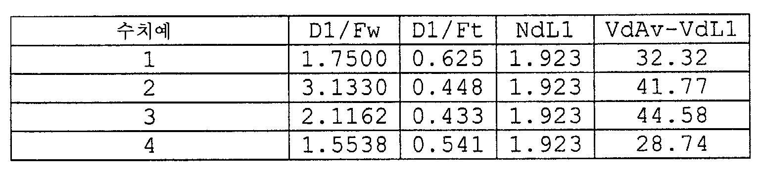 Figure 112005053932449-PCT00014