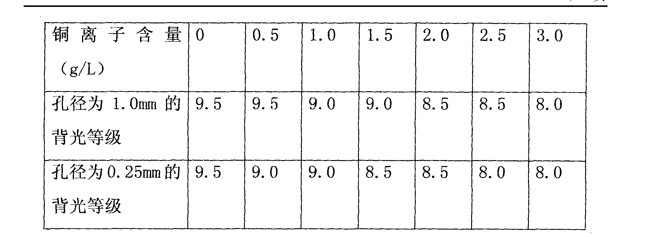 Figure CN101896039BD00121