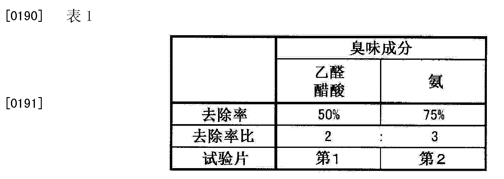 Figure CN103857966AD00141