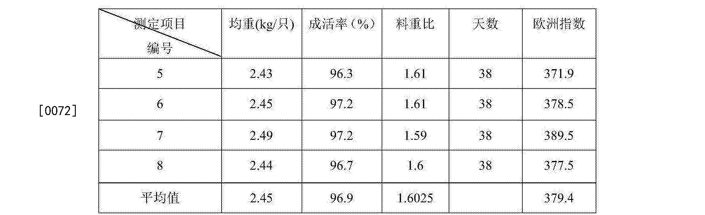 Figure CN105950577AD00081