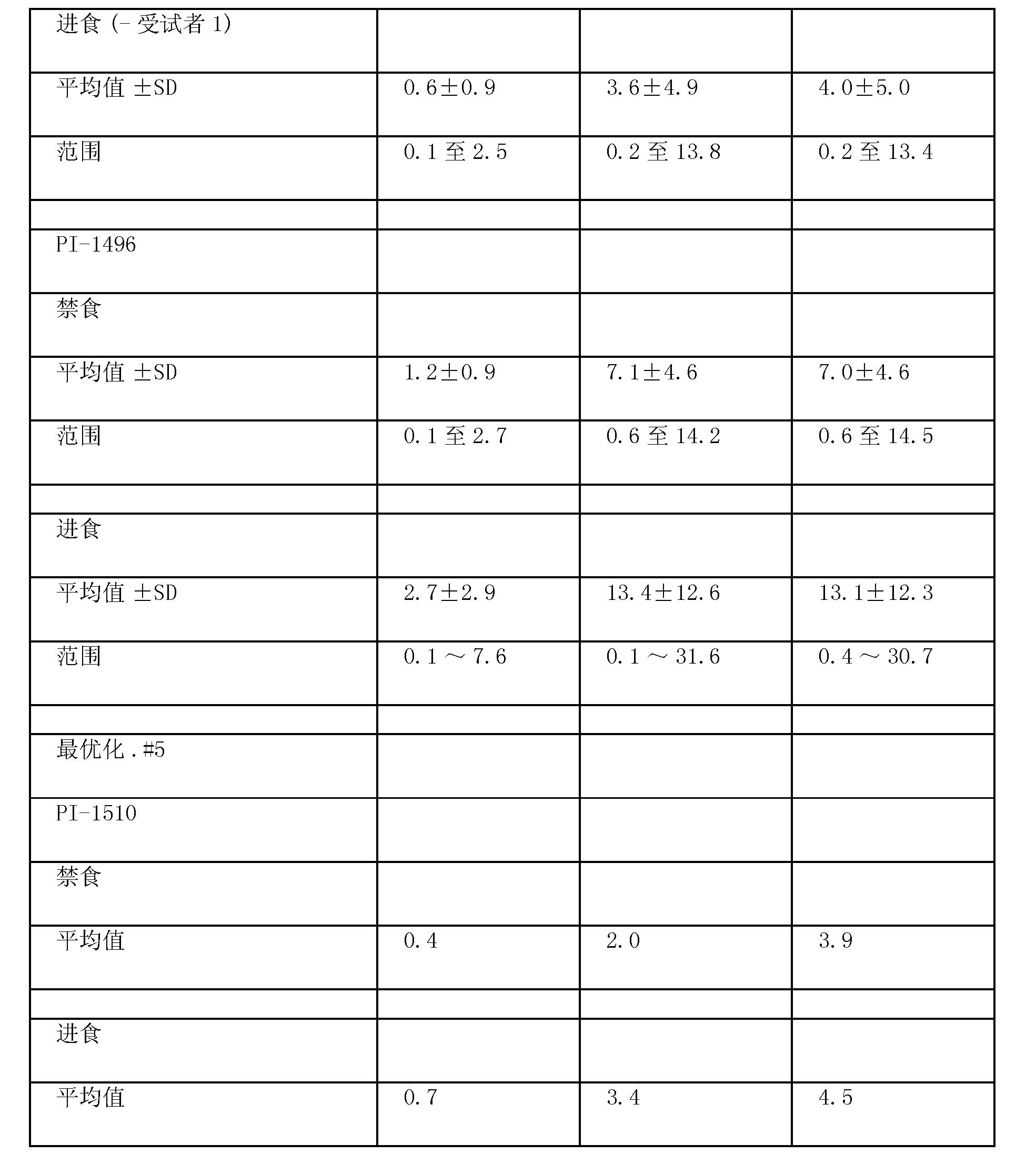 Figure CN101677963BD00511