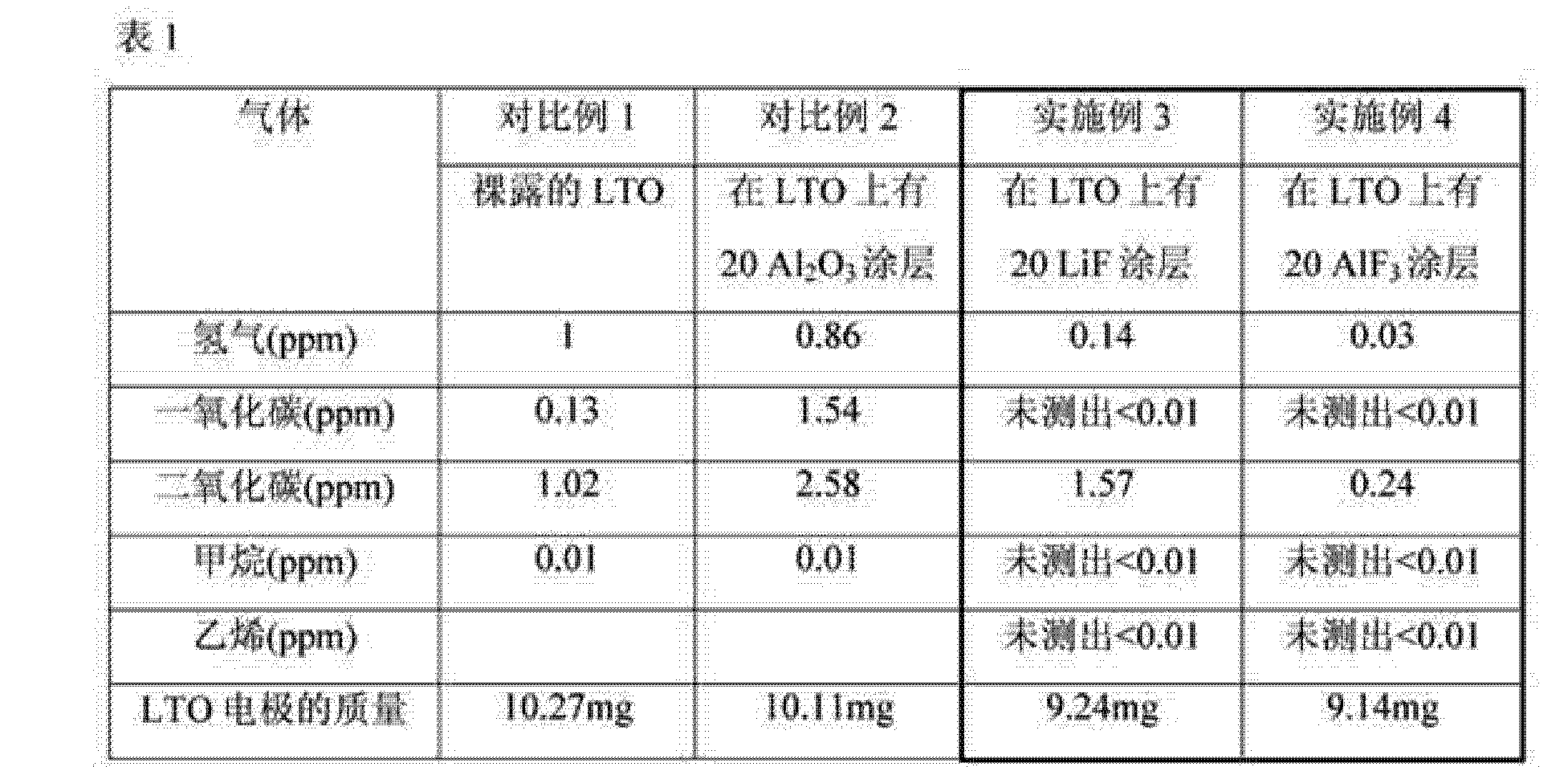 Figure CN103779550AD00161