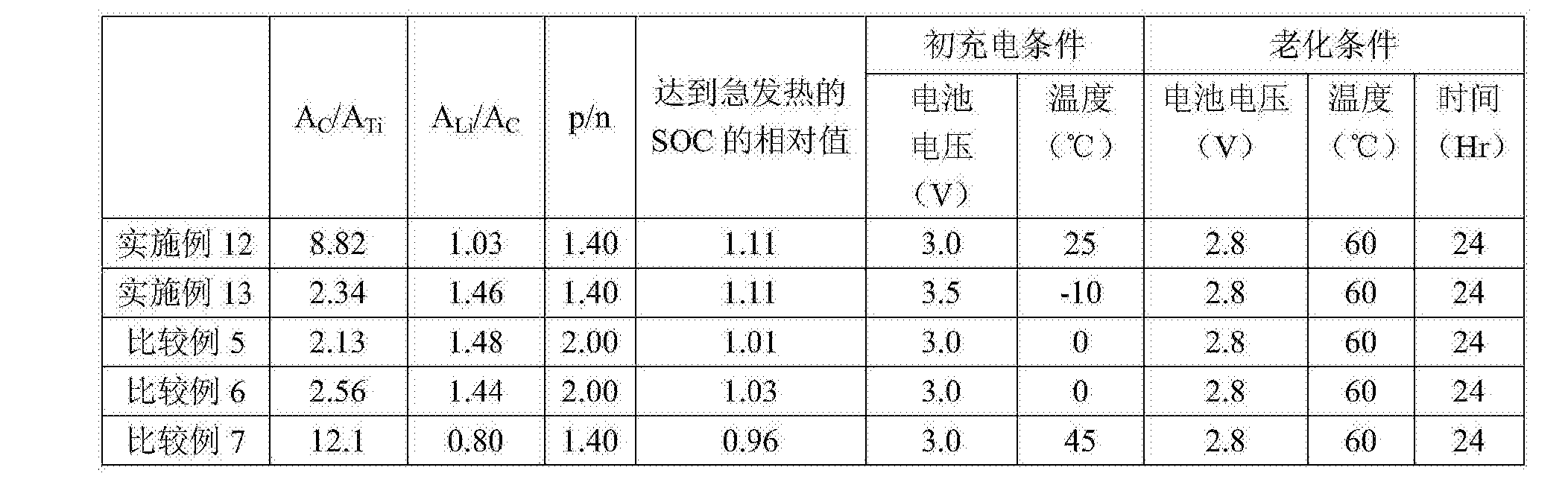 Figure CN105322135BD00181