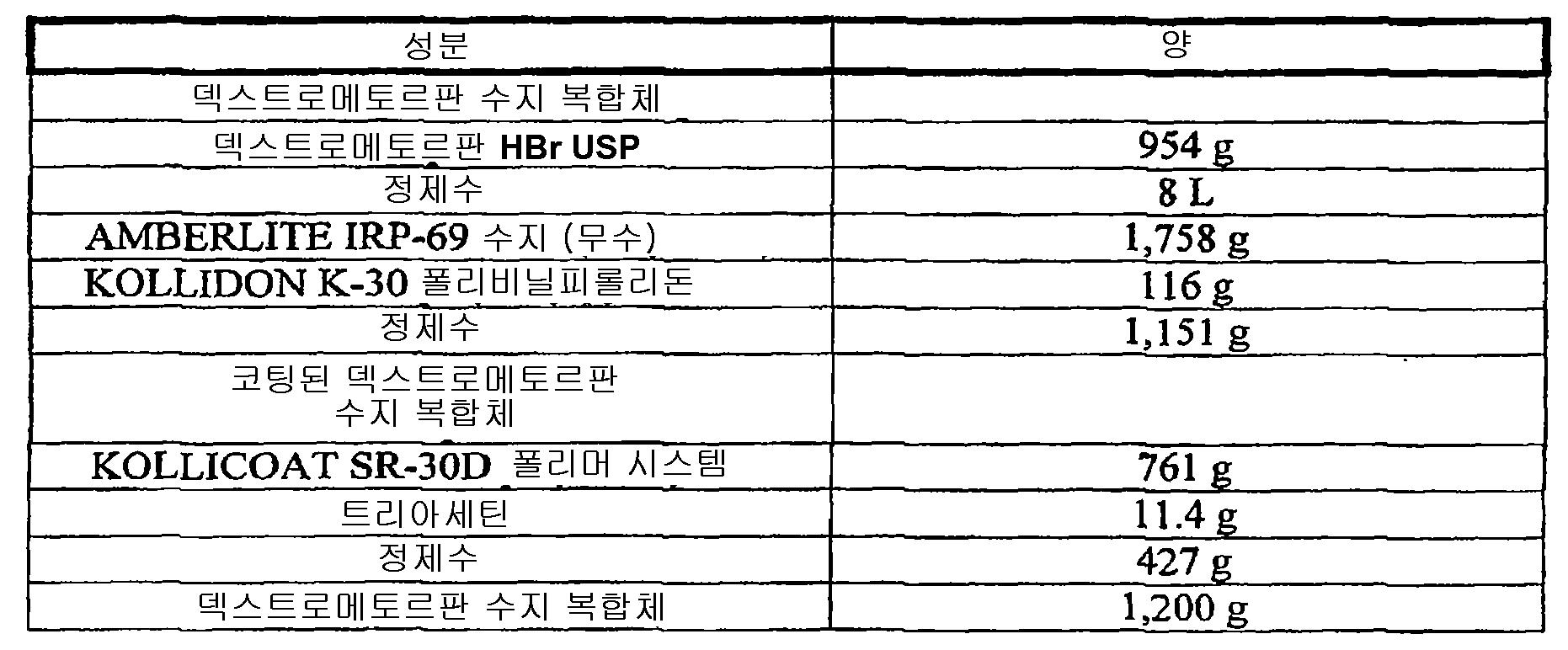 Figure 112008069624874-pct00028