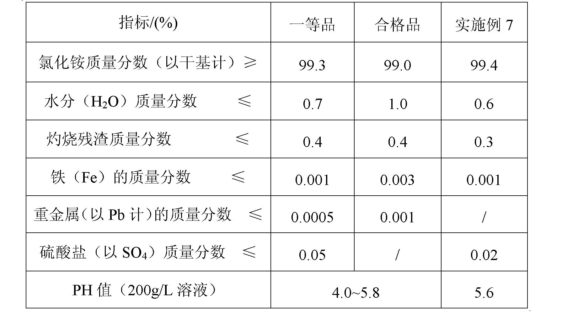 Figure CN102826673AD00091