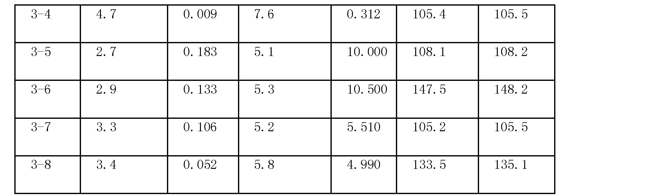 Figure CN101495189BD00281