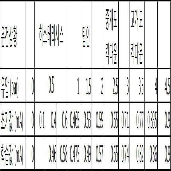 Figure 112017034993820-pat00001