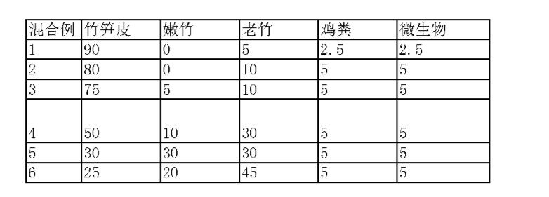 孟宗竹 強度 真竹 竹の子の孟宗竹と破竹と真竹の違いは?特徴や強度と見分け方