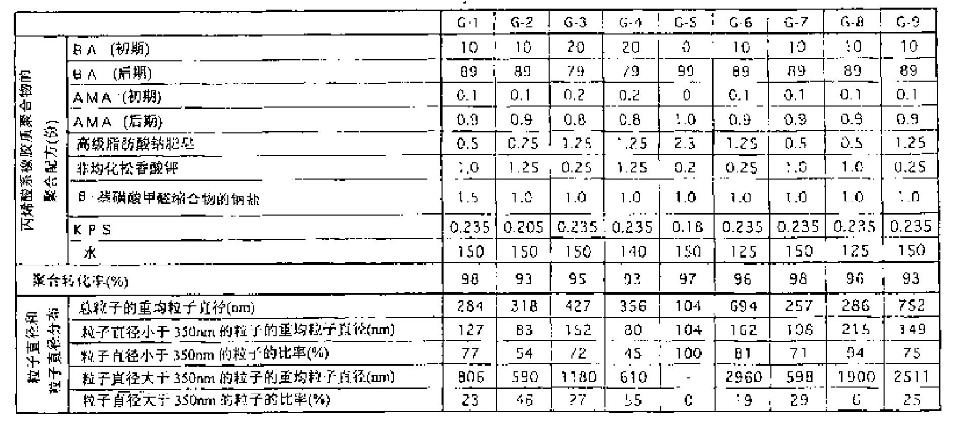 Figure CN101168587BD00161