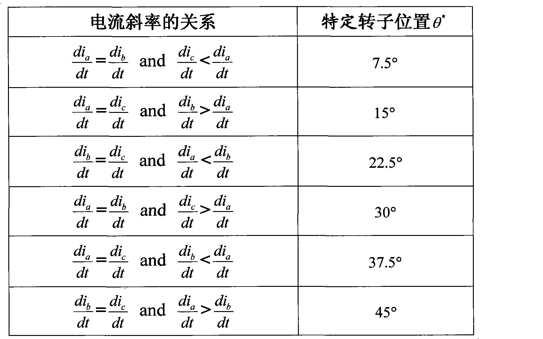 Figure CN101699757BD00041