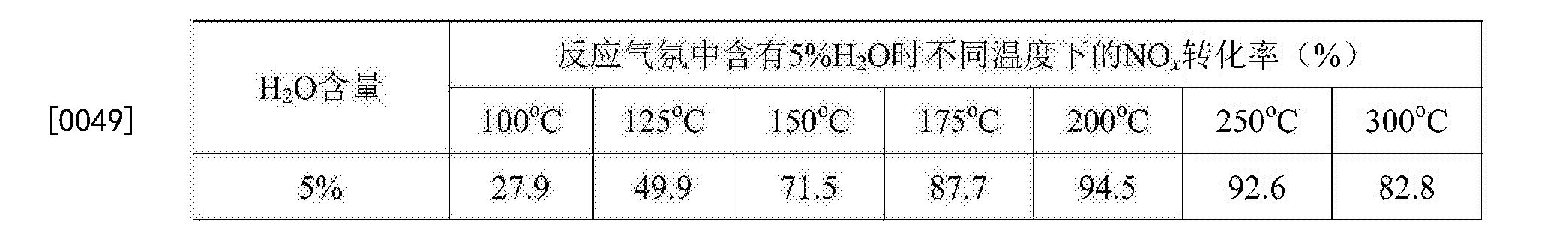 Figure CN106492788AD00061