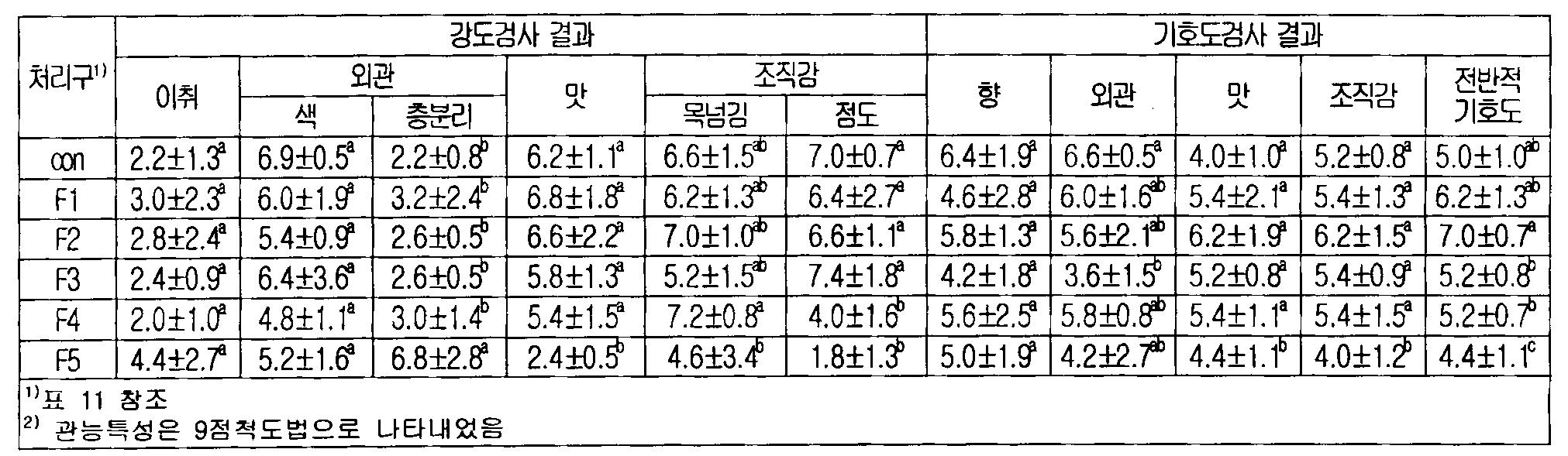 Figure 112010011519248-pat00013