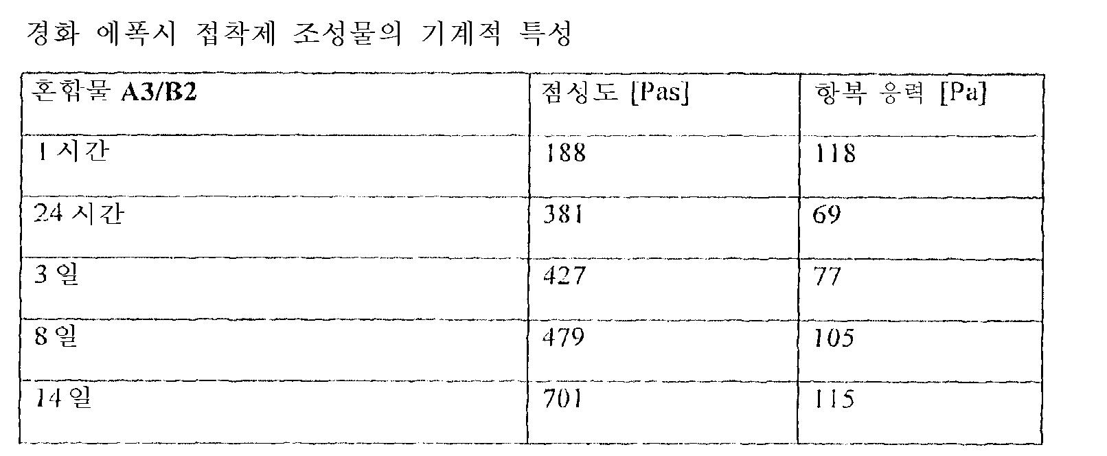 Figure 112012096662714-pct00022