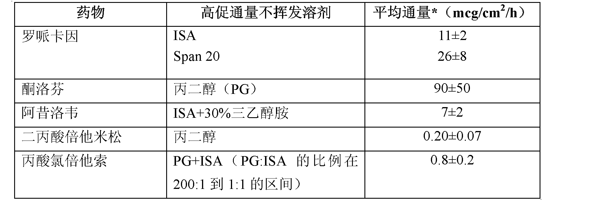 Figure CN102670567AD00112