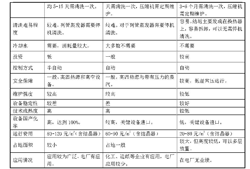Figure CN105254106AD00151
