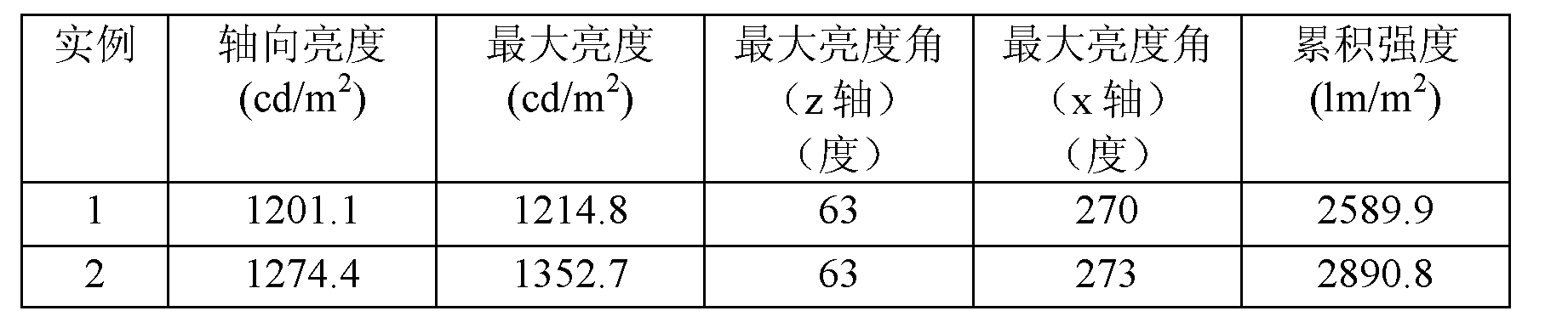 Figure CN102576119BD00221