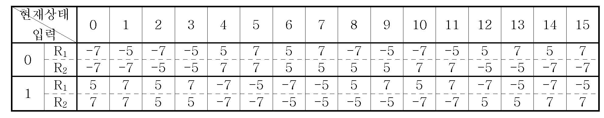 Figure 112005051695892-pat00087