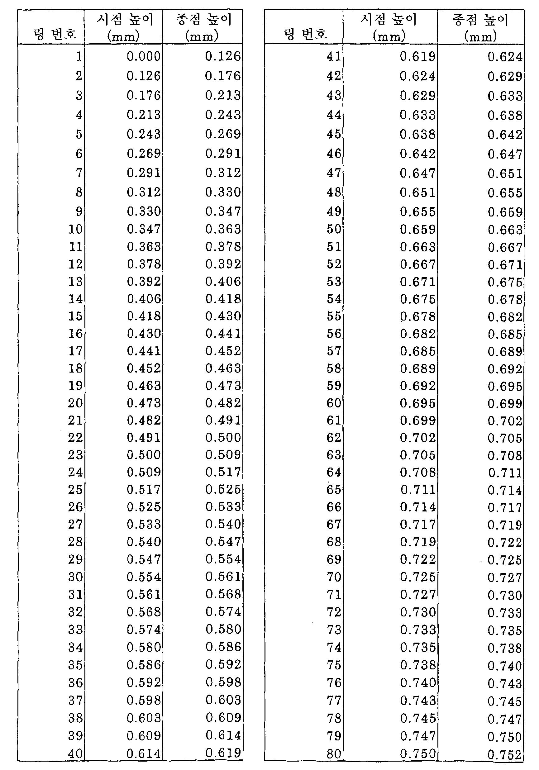 Figure 112005009991906-pct00010