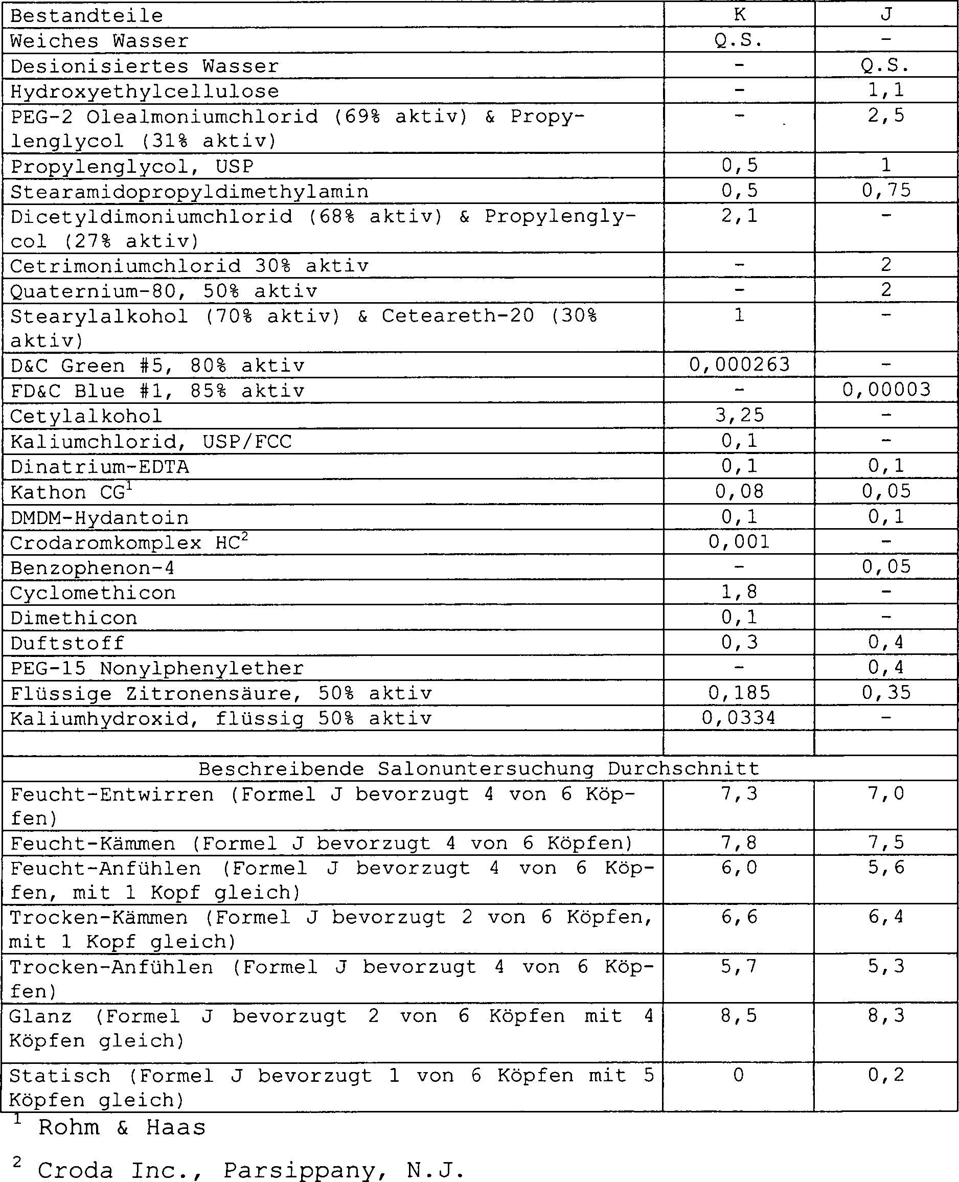 DE69926133T2 - Hair care composition - Google Patents