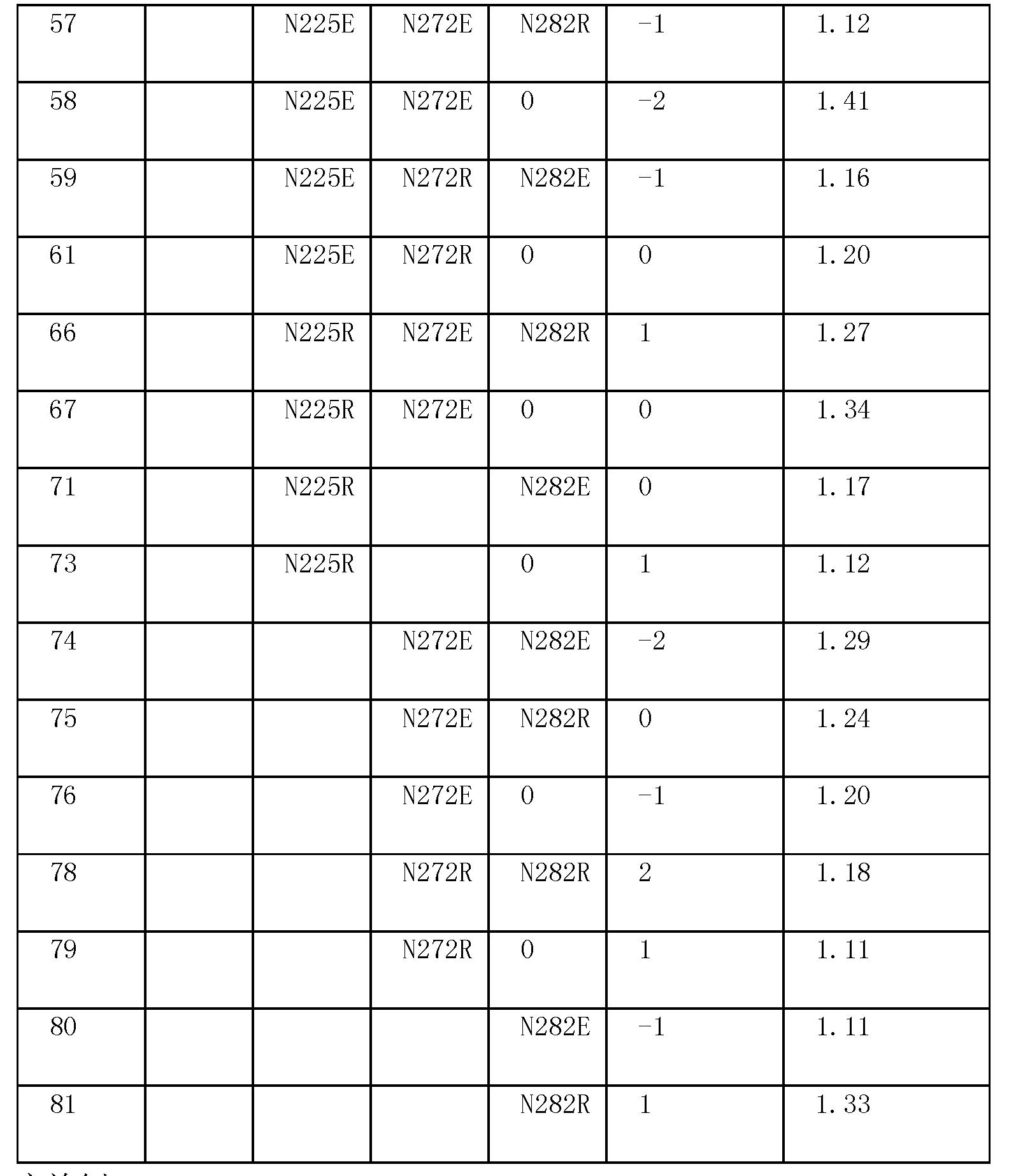 Figure CN101970634BD00671