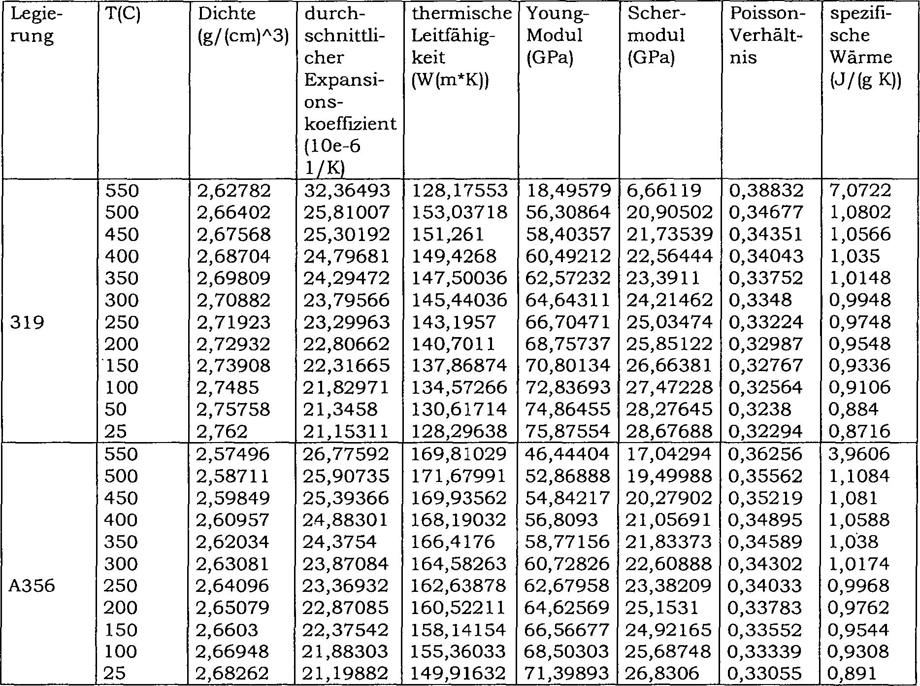 DE102010019733A1 - Method for predicting residual stresses