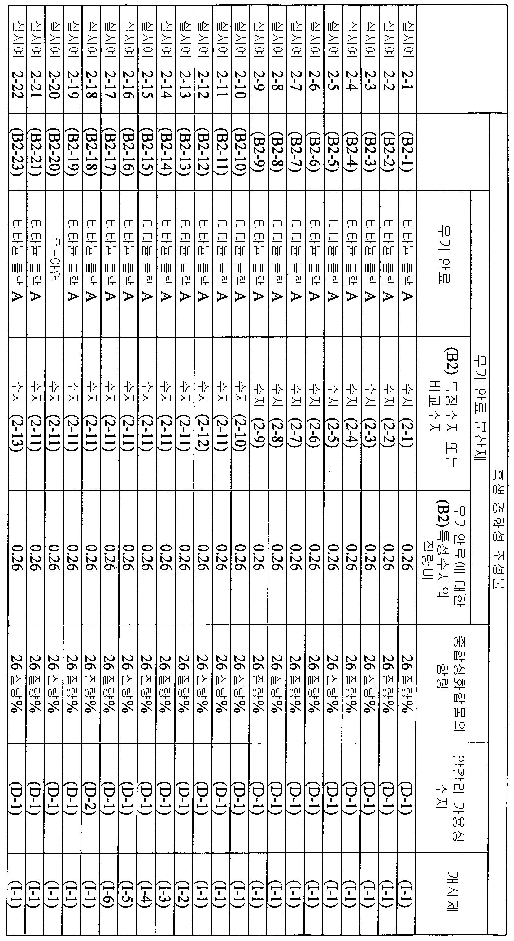 Figure 112012046241217-pct00071