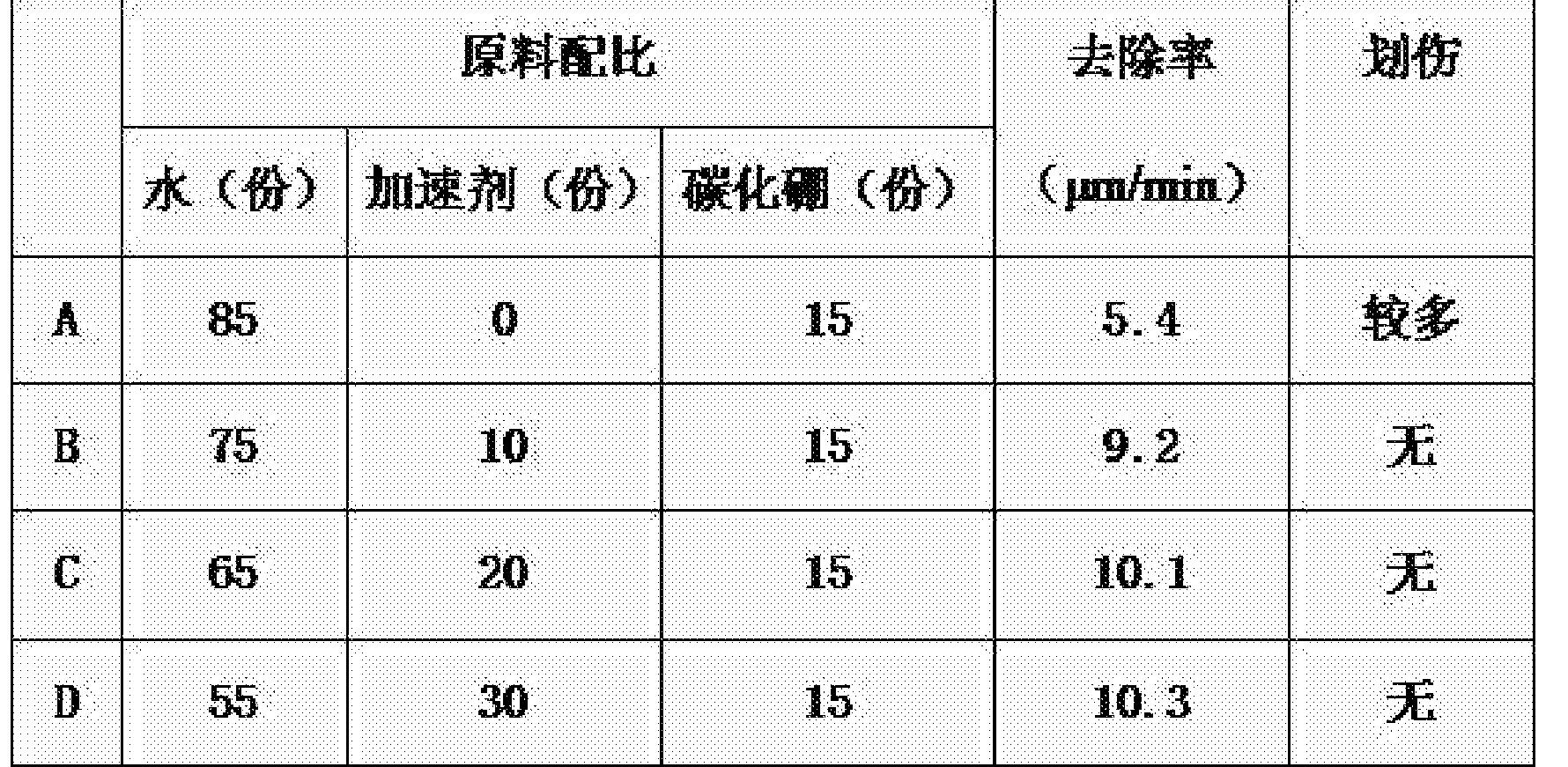 Figure CN104592935BD00091