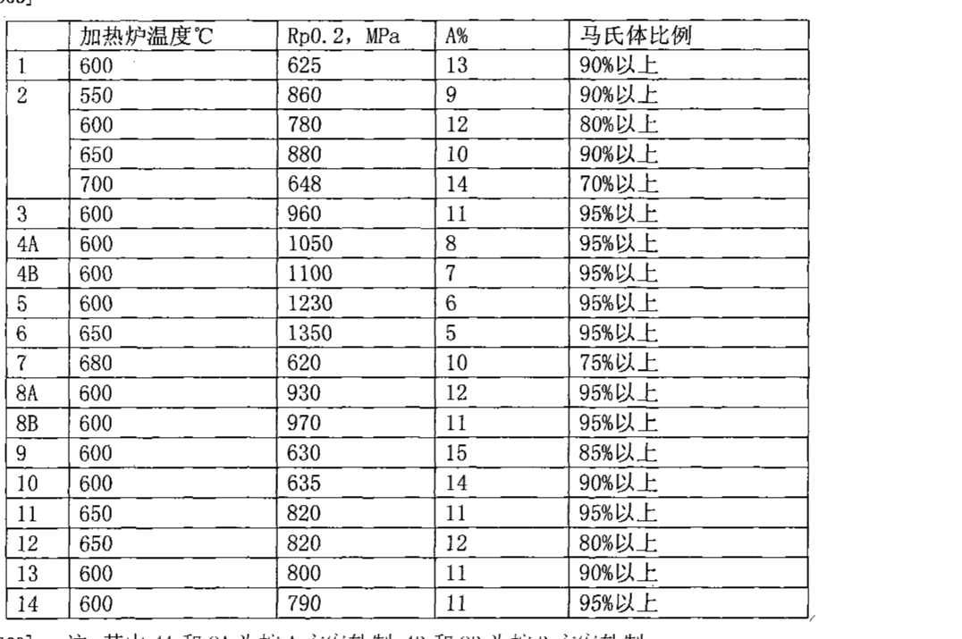 Figure CN101638749BD00081