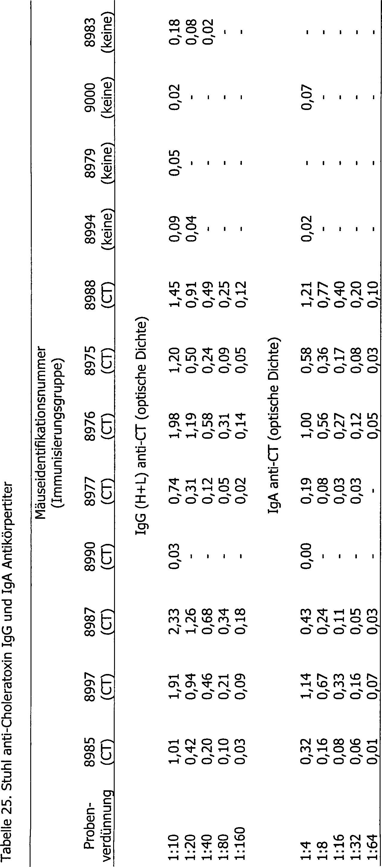 DE69730534T2 - Additive for transcutaneous immunization