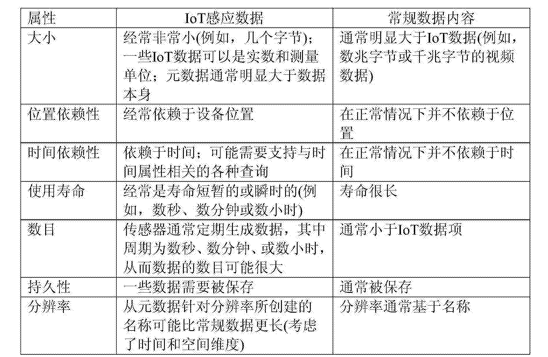 Figure CN105474205AD00061