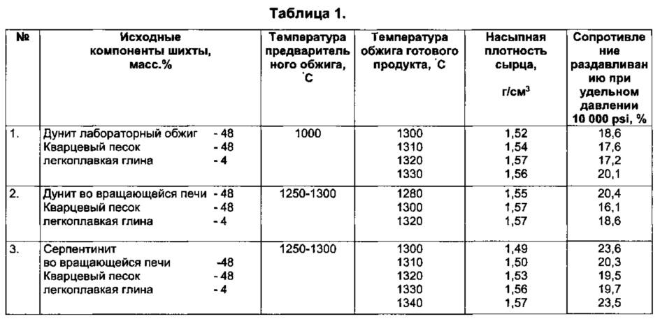 температура обжига керамического кирпича