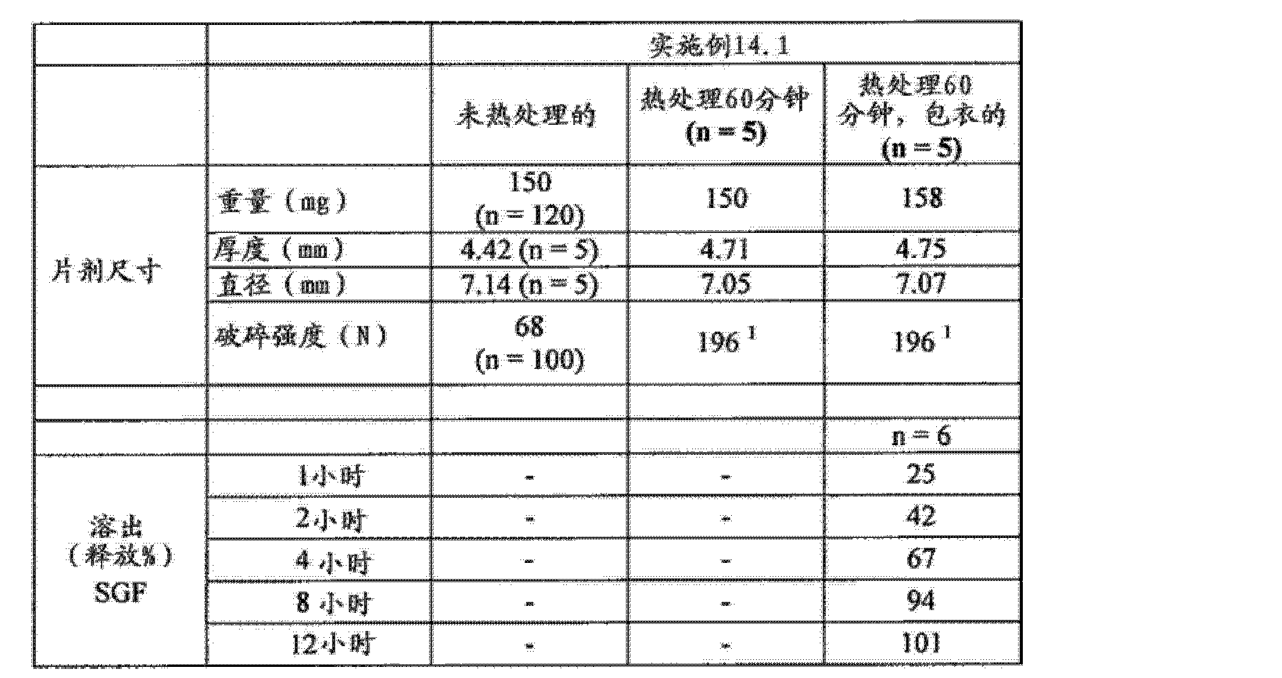 Figure CN102688241AD00911