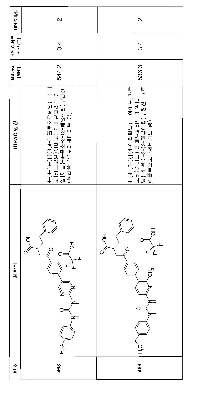 Figure 112007082249387-PCT00291