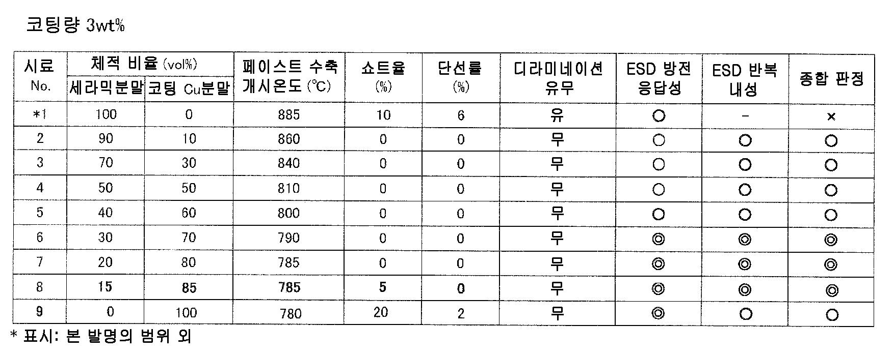Figure 112010049547048-pct00024