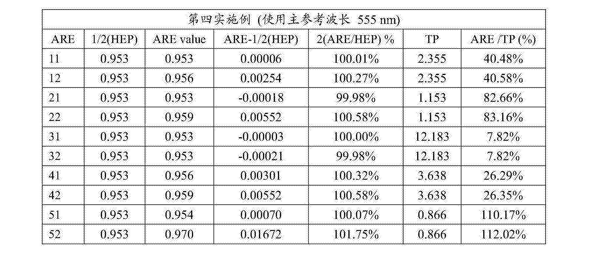 Figure CN108279482AD00382