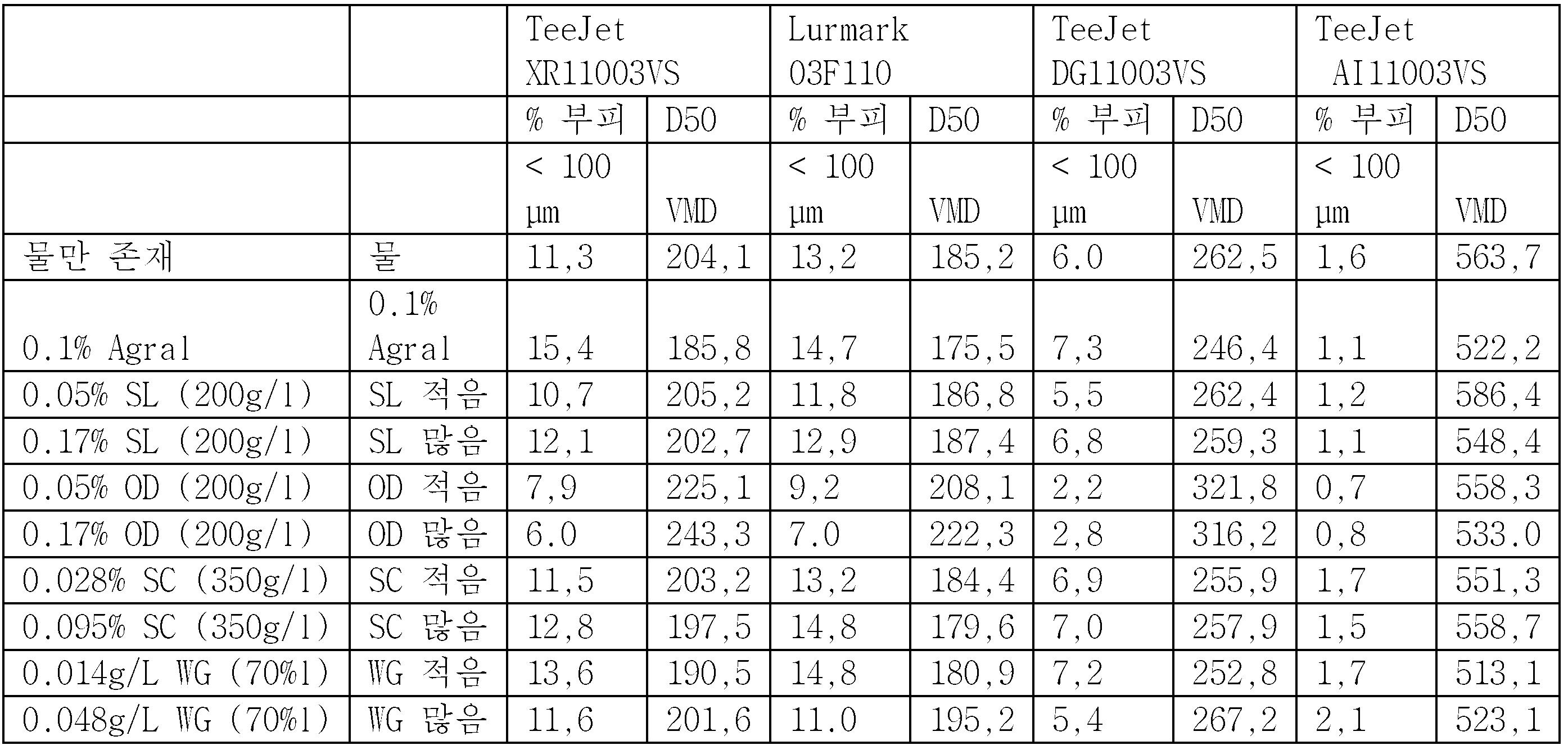 Teejet orifice Chart