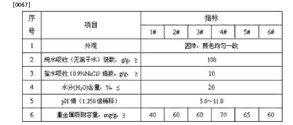 Figure CN103495408BD00061