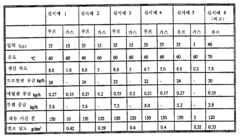 Figure 112005056562722-pct00018