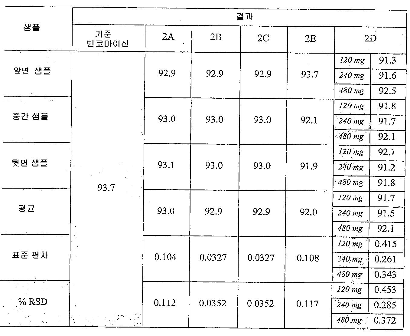 Figure 112008023610307-pct00017