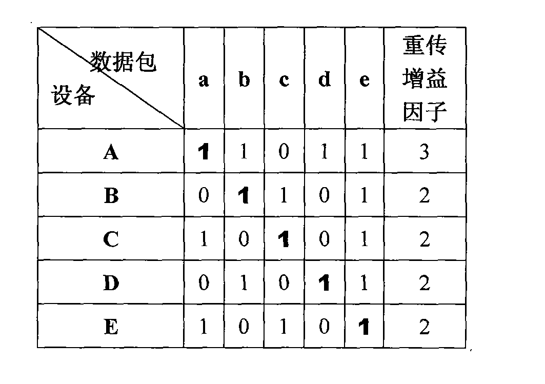 Figure CN102340829AD00072