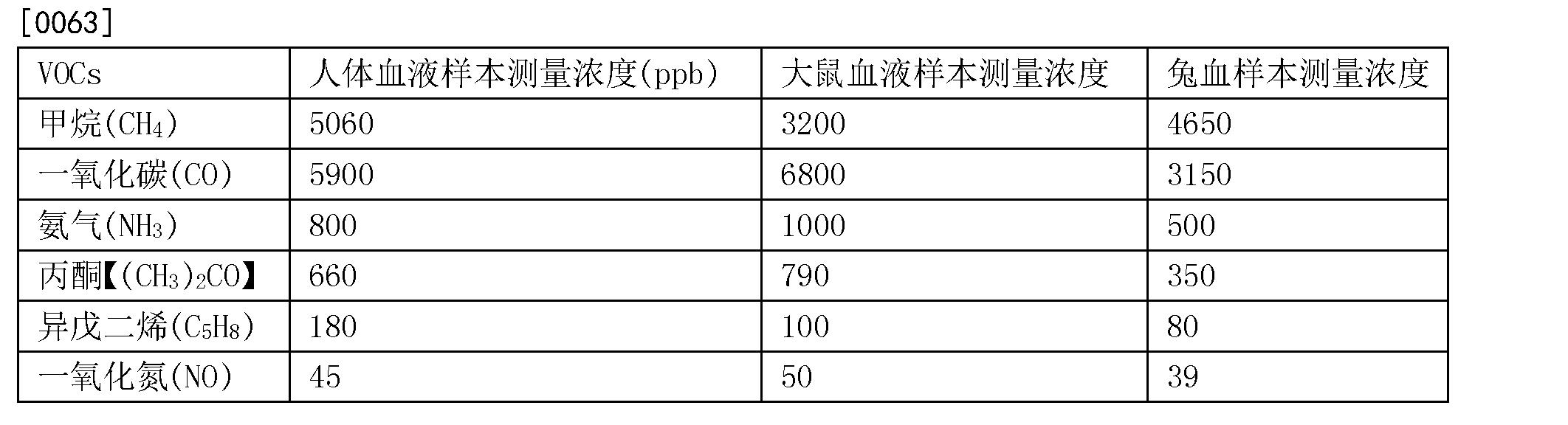 Figure CN103852446BD00071